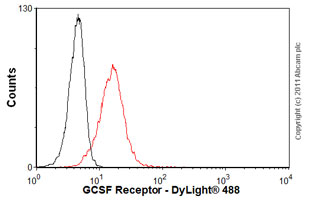 Flow Cytometry-Anti-GCSF Receptor antibody [S1390](ab19479)