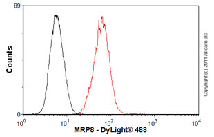 Flow Cytometry-MRP8 antibody [2C5/4](ab19860)