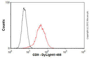 Flow Cytometry-Anti-CD9 antibody [MEM-61](ab2215)