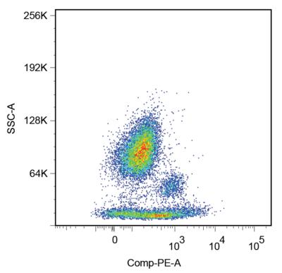 Flow Cytometry - Anti-CD38 antibody [HIT2] (ab2577)
