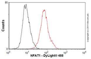 Flow Cytometry-Anti-NFAT1 antibody [25A10.D6.D2](ab2722)