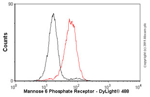 Flow Cytometry - Anti-M6PR (cation independent) [2G11] antibody (ab2733)