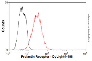 Flow Cytometry - Anti-Prolactin Receptor antibody [U5] (ab2772)