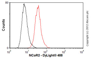Flow Cytometry-Anti-NCOR2 antibody [1542] - ChIP Grade(ab2781)
