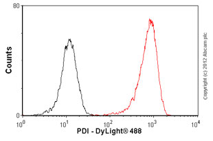 Flow Cytometry-Anti-PDI antibody [RL90] - ER Marker(ab2792)