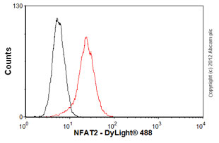 Flow Cytometry-Anti-NFAT2 antibody [7A6] - ChIP Grade(ab2796)