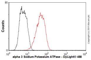 Flow Cytometry - Anti-alpha 3 Sodium Potassium ATPase antibody [XVIF9-G10] (ab2826)