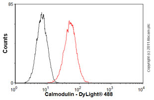 Flow Cytometry-Anti-Calmodulin antibody [2D1](ab2860)