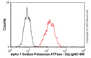 Flow Cytometry - alpha 1 Sodium Potassium ATPase antibody [M8-P1-A3] (ab2872)