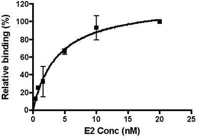 ELISA - Anti-Hepatitis C Virus E2 antibody (ab20044)