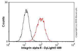 Flow Cytometry - Integrin alpha 6 antibody [MP 4F10] (ab20142)