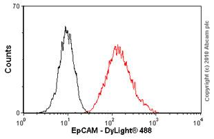 Flow Cytometry - EpCAM antibody [AUA1] (ab20160)