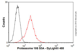 Flow Cytometry-Anti-Proteasome 19S S5A antibody [AH1.1](ab20239)