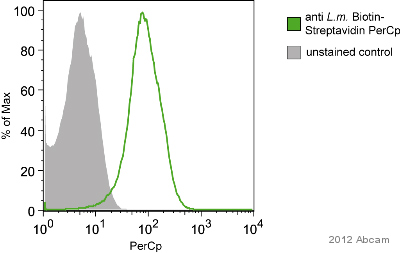 Flow Cytometry - Anti-Listeria monocytogenes antibody (Biotin) (ab20766)
