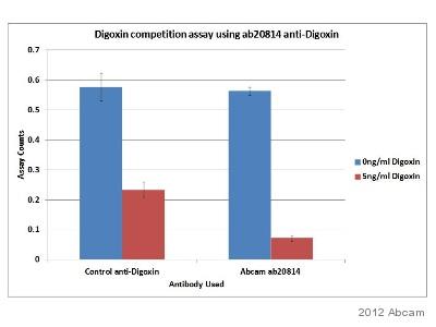 ELISA - Anti-Digoxin antibody [3301] (ab20814)