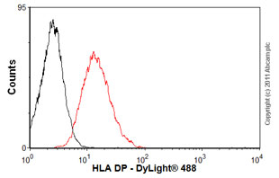 Flow Cytometry-HLA DP antibody [B7/21](ab20897)