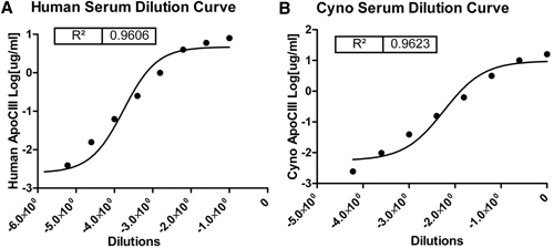 Sandwich ELISA - Anti-Apolipoprotein CIII antibody (ab21032)