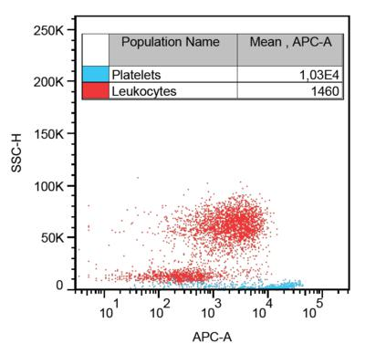 Flow Cytometry - Anti-CD36 antibody [TR9] (ab21906)