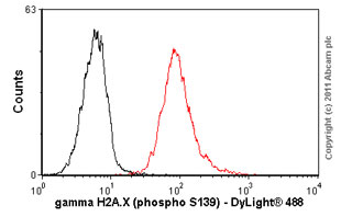 Flow Cytometry - Anti-gamma H2A.X (phospho S140) [3F2] antibody (ab22551)