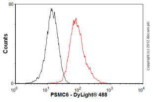 Flow Cytometry-Anti-PSMC6 antibody(ab22639)