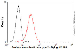Flow Cytometry-Anti-Proteasome subunit beta type 2 antibody [MCP165](ab22650)