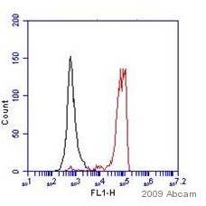 Flow Cytometry - CD44 antibody [5035-41.1D] (FITC) (ab23557)