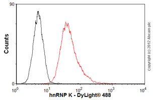 Flow Cytometry-Anti-hnRNP K antibody [F45 P9 C7](ab23644)