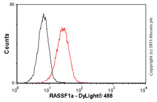Flow Cytometry-RASSF1a antibody [3F3](ab23950)