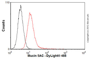 Flow Cytometry - Anti-Mucin 5AC antibody [1-13M1] (ab24070)