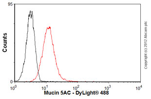 Flow Cytometry-Anti-Mucin 5AC antibody [2-11M1](ab24071)