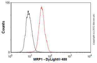 Flow Cytometry - Anti-MRP1 antibody [MRPm5] (ab24102)