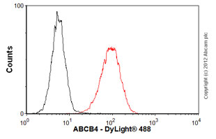 Flow Cytometry-Anti-ABCB4 antibody [P3II-26](ab24108)