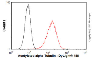 Flow Cytometry-Anti-Acetylated alpha Tubulin antibody [6-11B-1](ab24610)