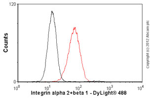 Flow Cytometry - Anti-Integrin alpha 2+beta 1 antibody [P1E6] (ab24697)