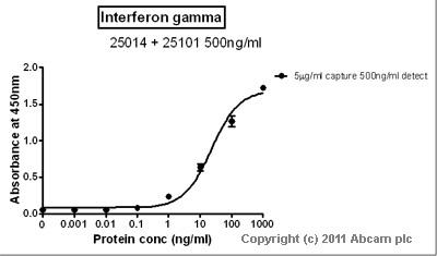 Sandwich ELISA - Interferon gamma antibody (ab25101)