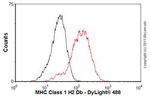 Flow Cytometry-MHC Class 1 H2 Db antibody [28-14-8](ab25228)
