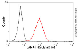 Flow Cytometry-LAMP1 antibody [1D4B] - BSA and Azide free(ab25245)