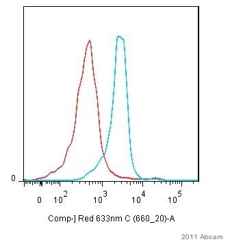 Flow Cytometry - Integrin alpha 4 antibody [PS/2] (ab25247)