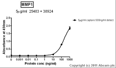 Sandwich ELISA - MMP1 antibody [SB12e] - BSA and Azide free (ab25483)