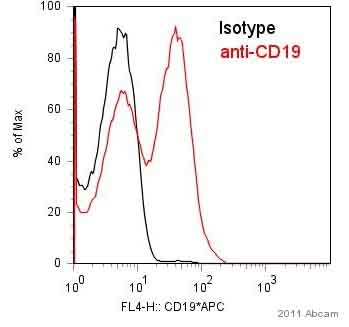 Flow Cytometry - CD19 antibody [MB19-1] (Allophycocyanin) (ab25510)