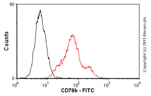Flow Cytometry-Anti-CD79b antibody [CB3-1] (FITC)(ab25626)