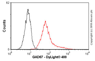 Flow Cytometry - GAD67 antibody [K-87] - Neuronal Marker (ab26116)