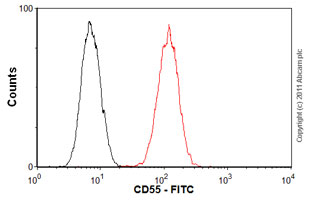 Flow Cytometry-CD55 antibody [MEM-118] (FITC), prediluted(ab28112)