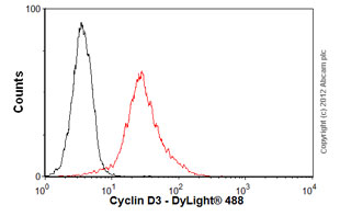 Flow Cytometry-Anti-Cyclin D3 antibody [DCS22](ab28283)