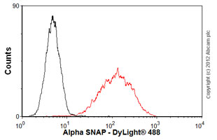 Flow Cytometry-Anti-Alpha SNAP antibody [15D4](ab28352)