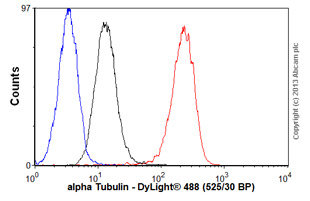 Flow Cytometry - Anti-alpha Tubulin antibody [4G1] (ab28439)