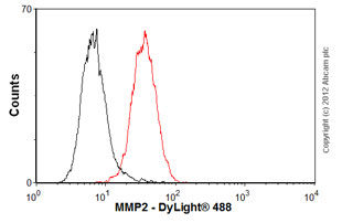 Flow Cytometry-Anti-MMP2 antibody [CA-4001 / CA719E3C](ab3158)