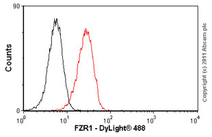 Flow Cytometry-FZR1 antibody [DH01 (DCS-266)](ab3242)