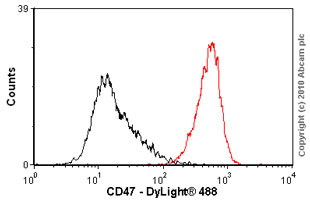 Flow Cytometry - CD47 antibody [B6H12.2] (ab3283)