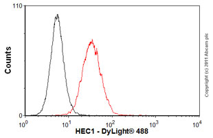 Flow Cytometry - Anti-HEC1 antibody [9G3] (ab3613)